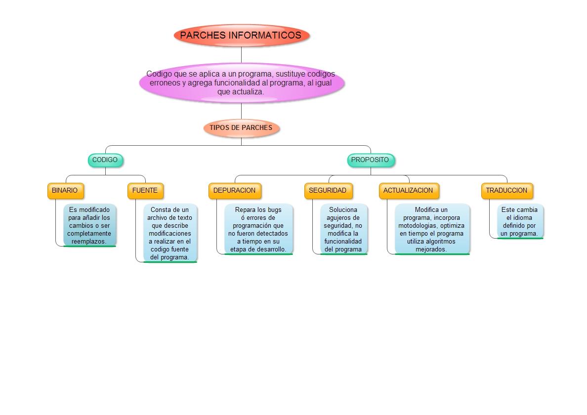 MAPA CONCEPTUAL TIPOS DE PARCHES INFORMATICOS